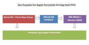 Alur Penjualan Gas